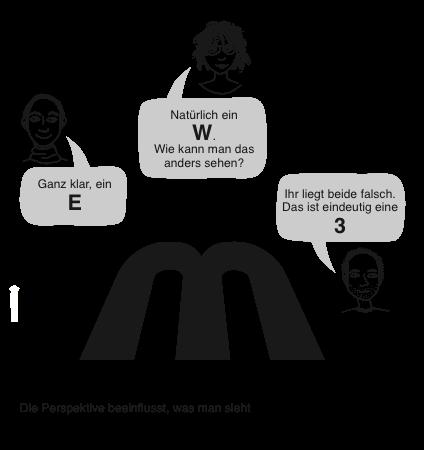 Grafik: Drei Perspektiven schaffen drei Sichtweisen